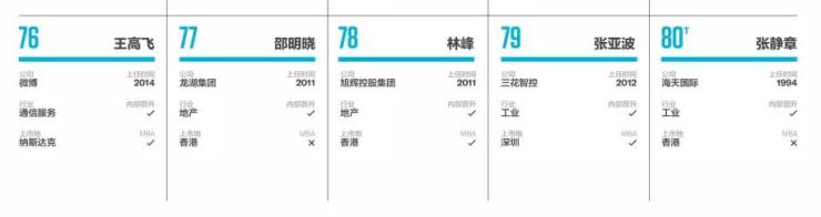 """浙江旭辉 旭辉总裁林峰蝉联""""2019中国百佳CEO"""""""