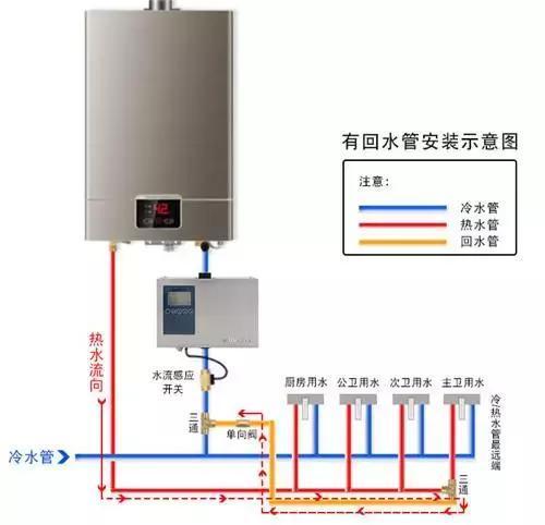 热水器加个回水管,再也不会浪费水了!几秒出热水,全天图片