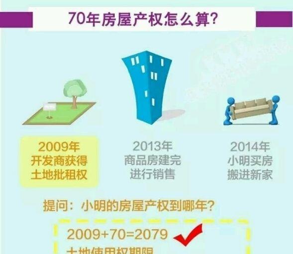 70年产权房子到期怎么办?