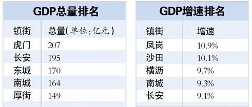 东莞市各村委会gdp排名_东莞各镇街15年GDP排行