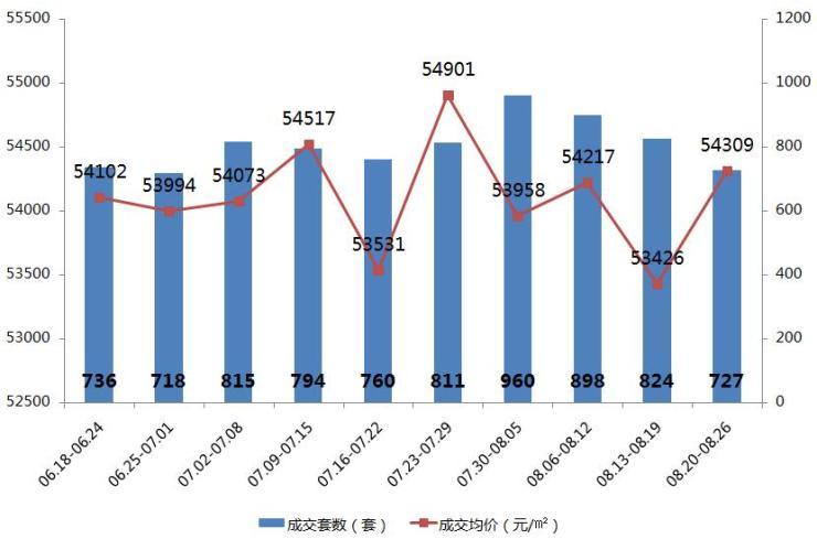焦点数据:上周成交量回落至727套 盐田时隔2年低调推新盘