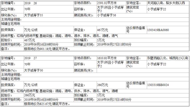 邯郸魏县自然资规告字[2019]17号土地挂牌出让