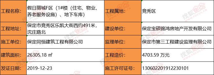 证件丨华中假日丽城F区获施工证 建筑面积为26305.18㎡