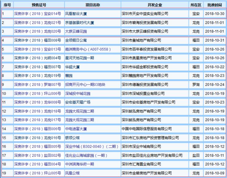 焦点月报丨10月深圳新房成交1835套 均价环比下跌9元/平