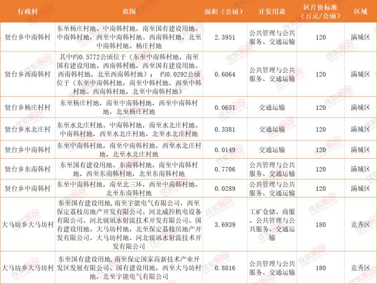 征地丨保定贤台乡与大马坊乡5村共征地约132亩 涉及商服用地