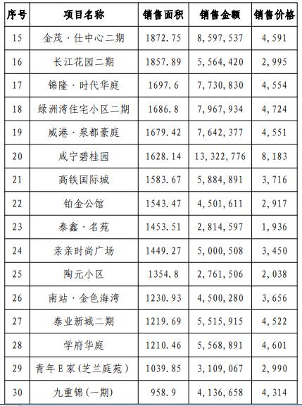 2018年8月咸宁市房地产市场分析报告