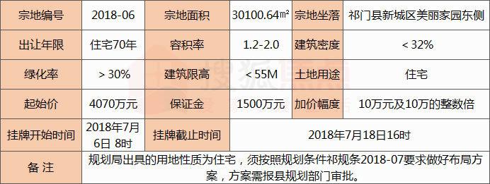 祁门县新城区2宗共61.83亩住宅、商住用地使用权挂牌出让