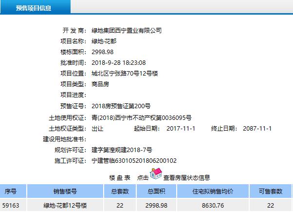 西宁绿地国际花都二期喜获4张预售证 新增房源190套