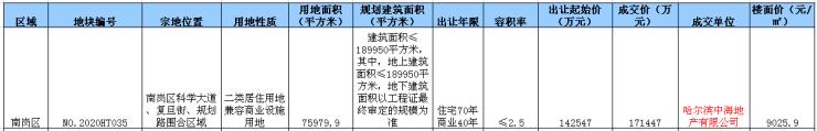 再下一城!中海地产以楼面价9025.9元/㎡再摘哈西地块!哈尔滨插图