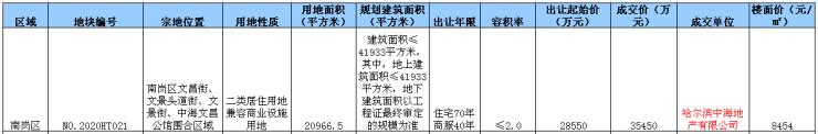 中海地产3.545亿摘南岗住宅新地 楼面价8454元/㎡哈尔滨插图