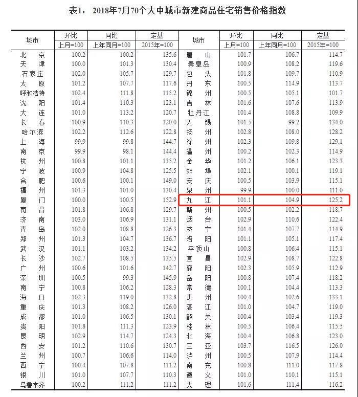 """70城7月房价指数出炉,九江房价涨势""""喜人""""..."""