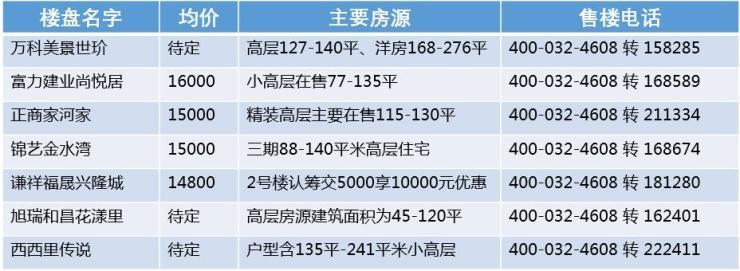郑州四面外扩 老司机带你找出各区域最具潜力楼盘
