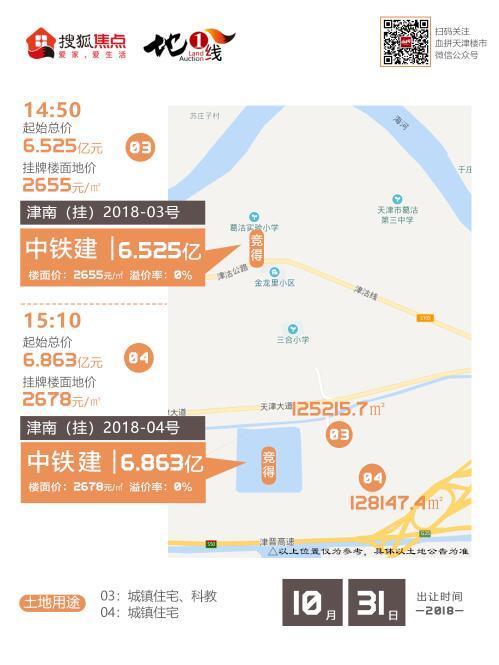 中交绿城底价7.6亿摘河西陈塘地块 中铁建斩获津南还迁房地块