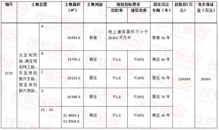 弋江区皖赣铁路西侧5#地块使用权拍卖出让公告