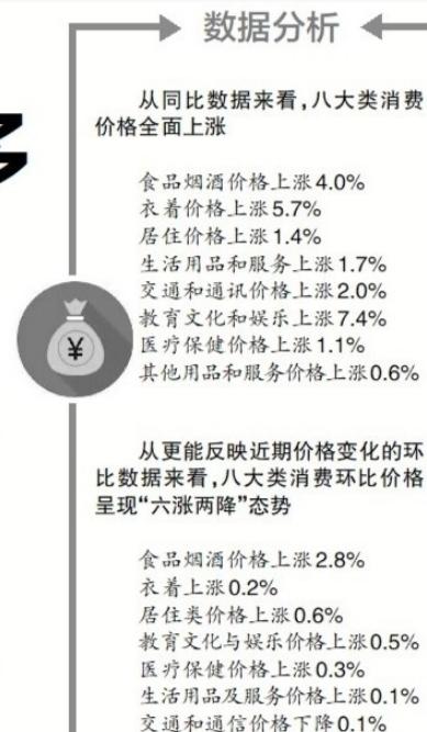 """8月份济宁CPI再次""""奔3"""",创年内新高 !"""