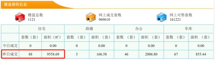 11月3日东莞新房成交88套 成交面积9558.69m2