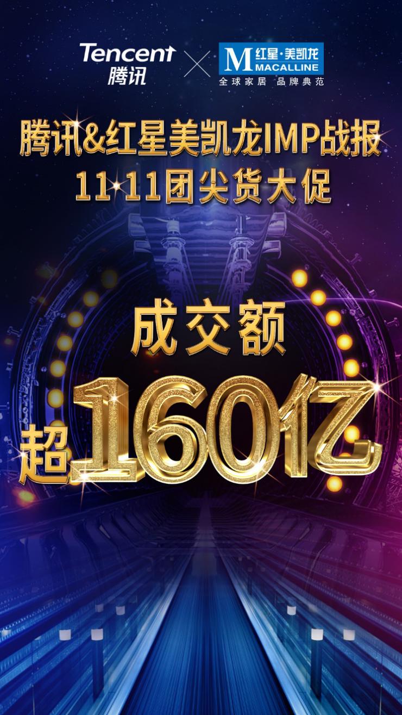 騰訊&紅星美凱龍聯手奪冠家居11·11!猛增550%超160