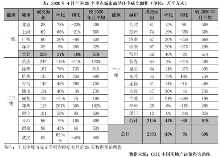 4月份全国新房成交环比增长43% 高端住宅迎来小阳春
