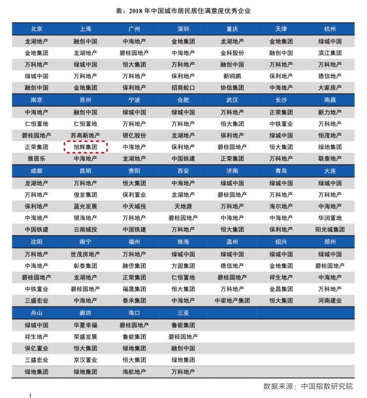 """""""新区一哥""""变身""""吸粉偶像""""该房企靠2.5万粉丝拿下两座大奖"""