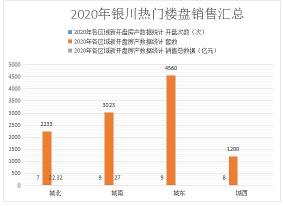银川12月份最新房价出炉,这个区域再领涨!