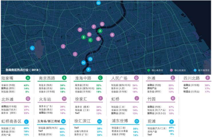世邦魏理仕发布《重点城市写字楼租户普查报告|2018上海》