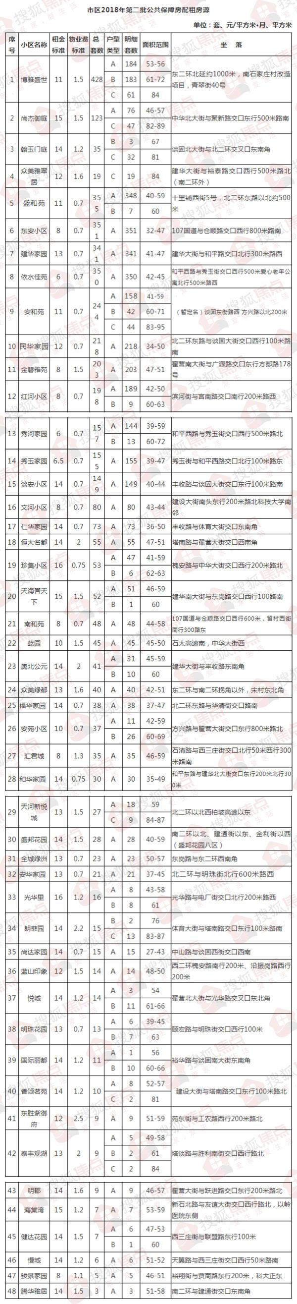 石家庄2018年第二批公共保障房房源小区名单 开始申请