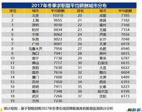 全国37城平均工资7789仍买不起房,而银川平均工资4307