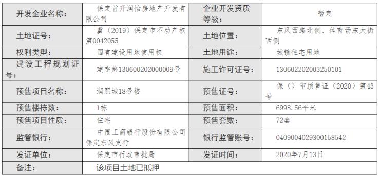 证件丨保定华润首开熙悦九里18号楼获预售证