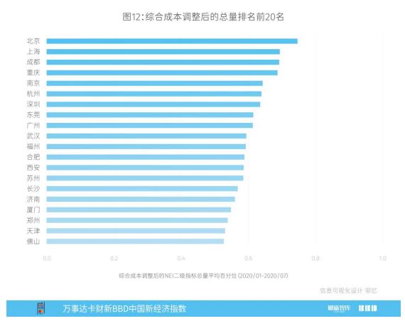 成都2020年经济总量达到多少_成都地铁