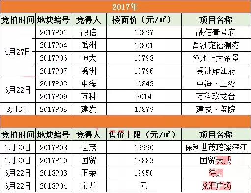 """漳州多個高價地都有""""新動作"""" 改善產品成主流"""