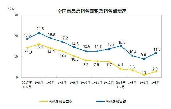 前5月全国商品房销售5.6亿平米 房地产投资持续高位