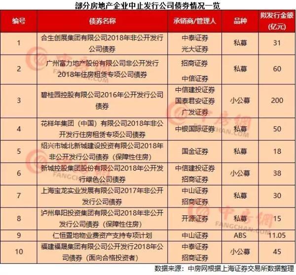 """房企融资再遇""""寒流"""",近500亿公司债遭中止"""