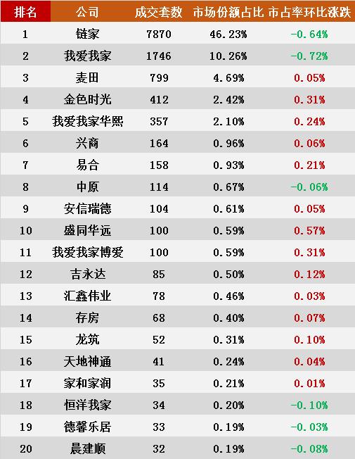 9月北京中介存量房成交排行榜出炉!