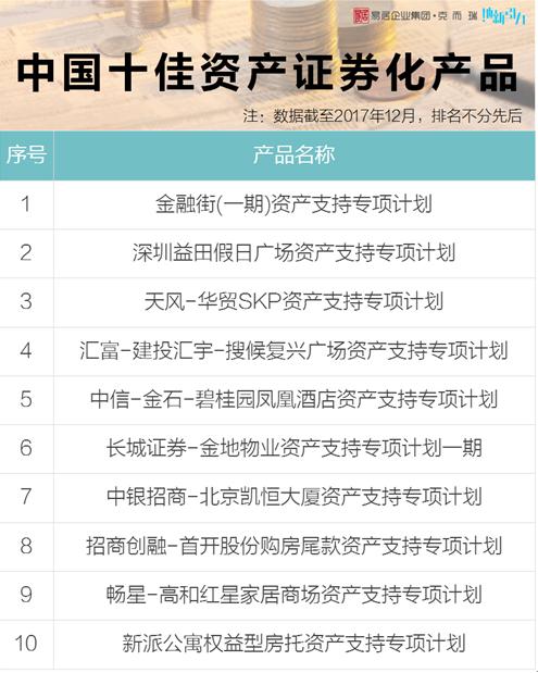 中国存量资产高峰论坛启幕,克而瑞发布中国地产基金投资机构排行