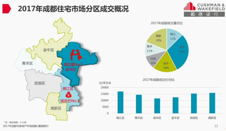 成都主城区住房均价同比上涨17.42% 2018或趋稳定