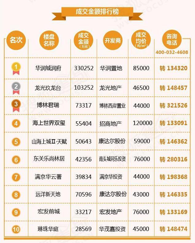 9月深圳16个新盘获备案 成交均价环比下跌9元/㎡