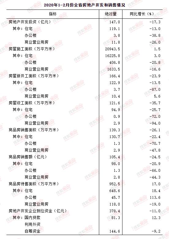 河北省统计局:2020年1-2月份全省房地产开发和销售情况