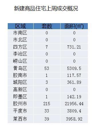 國慶小長假青島5區驚現0成交 新房均價每平降1990元