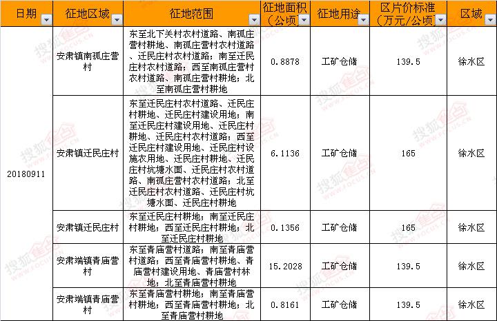 征地丨09.11保定市徐水区征收工矿仓储用地5宗约347亩