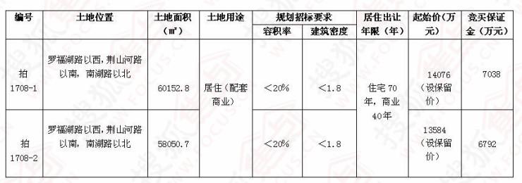 芜湖县国土资源局国有建设用地使用权出让公告