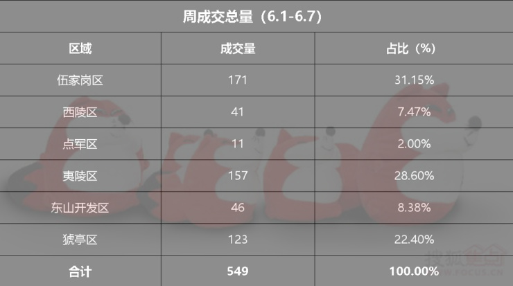 宜昌6月第一周楼市成交数据统计(6月1日
