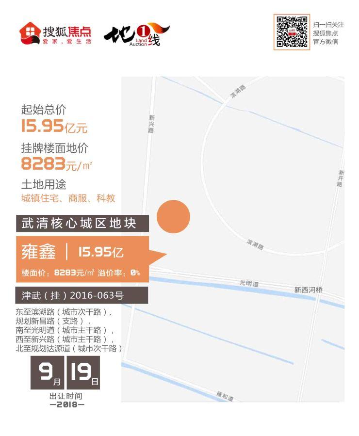 雍鑫底价15.95亿摘武清核心区宅地 楼面价8283元/㎡