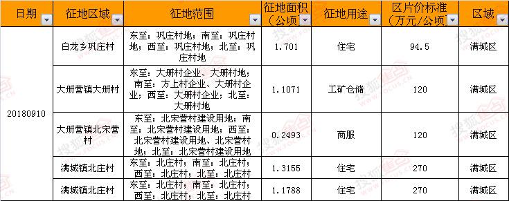 征地丨09.10保定市满城区征地83亩 涉及住宅用地近63亩