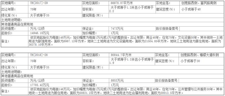 太和县公开出让两宗商住地块,共计221.57亩