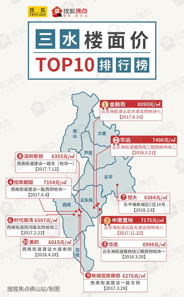 7001元/㎡起拍! 三水新城挂牌2.8万靓地 临近轻轨站