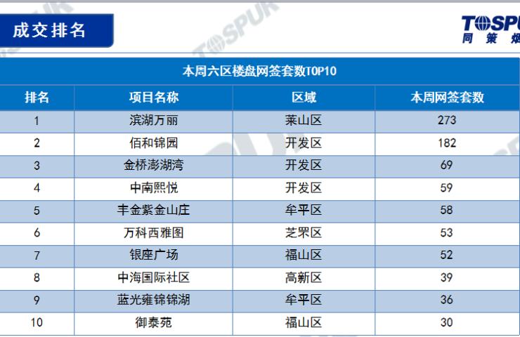 金九银十 烟台六区成交环比增长11.7% 均价直逼1万1
