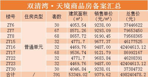双清湾最新备案价公布:总备案391套住房、均价9380元/㎡