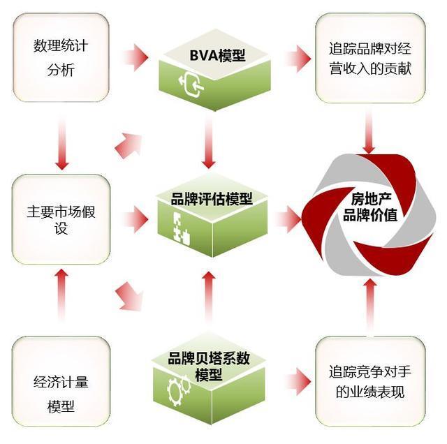 2018中国房地产品牌价值研究全面启动