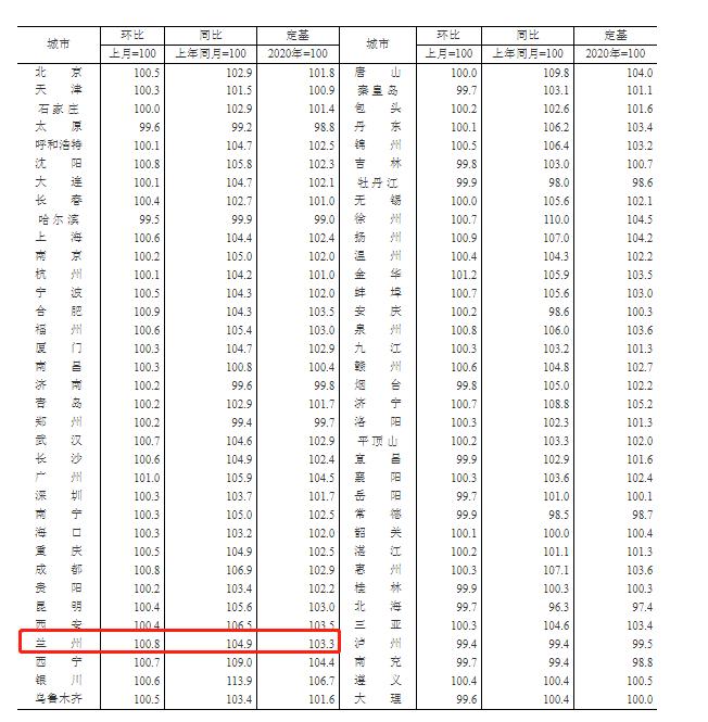 """""""西北五省兰州新房价格涨幅第一!1月70城房价新鲜出炉"""