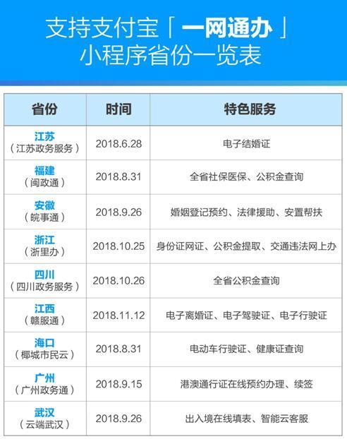 """即日起江西110项政务服务可支付宝办理""""电子离婚证""""全国首创"""
